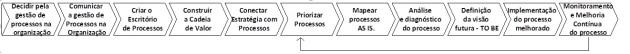 Metodologia de Implementação de Gestão de Processos de Negócio
