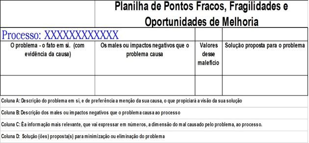 Pontos Fracos - Template